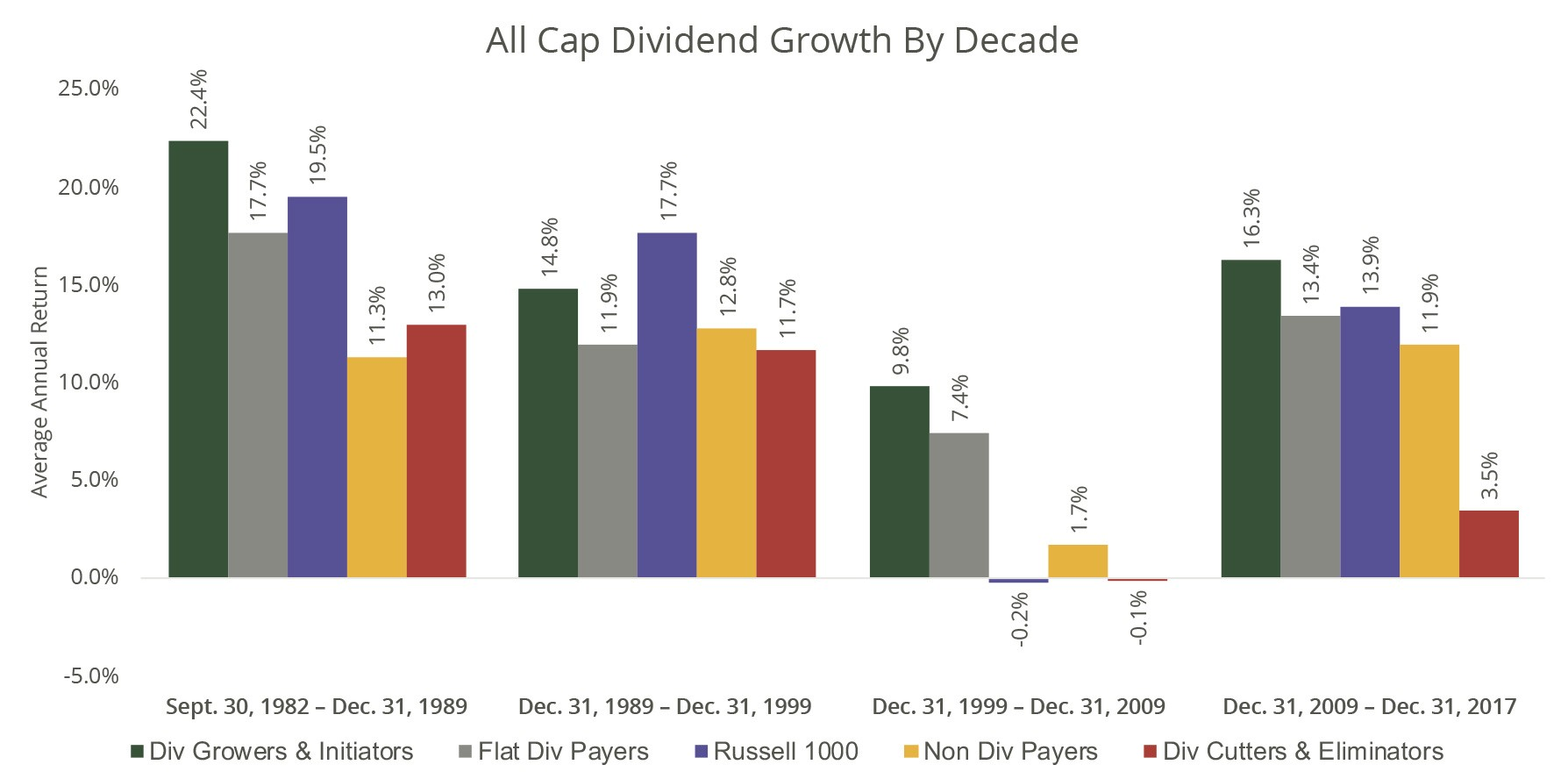 Domestic All Cap Dividend Growth by Decade