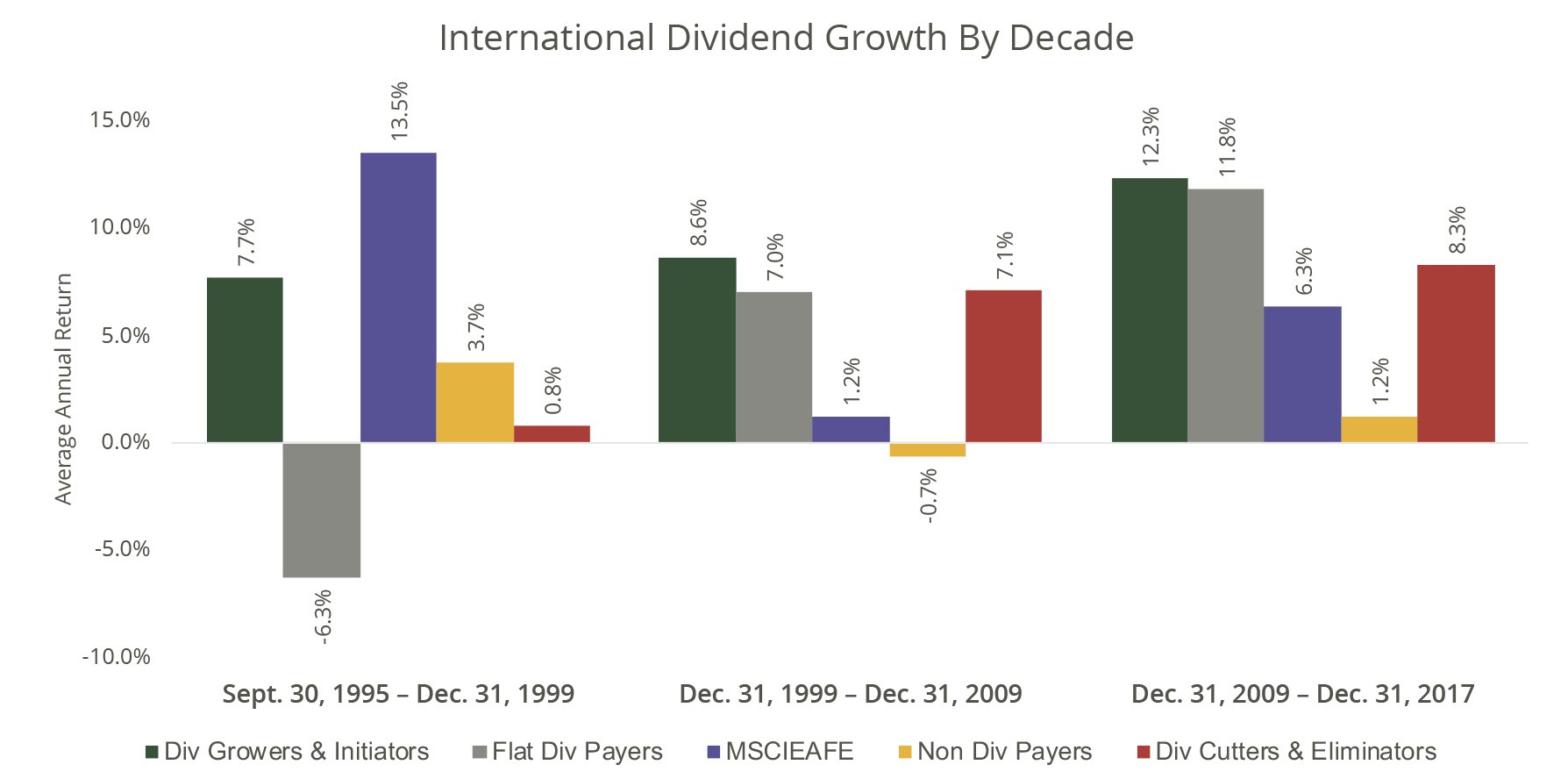 International Dividend Growth by Decade